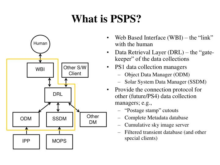 What is psps1