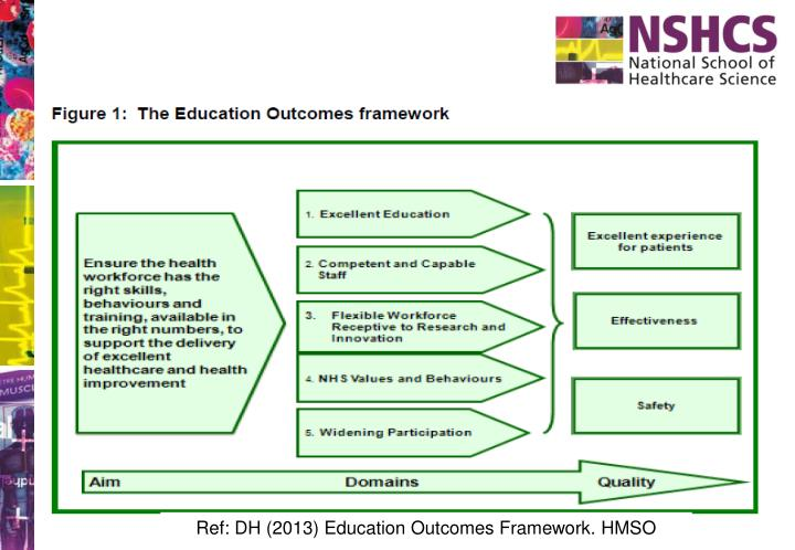 Ref: DH (2013) Education Outcomes Framework. HMSO