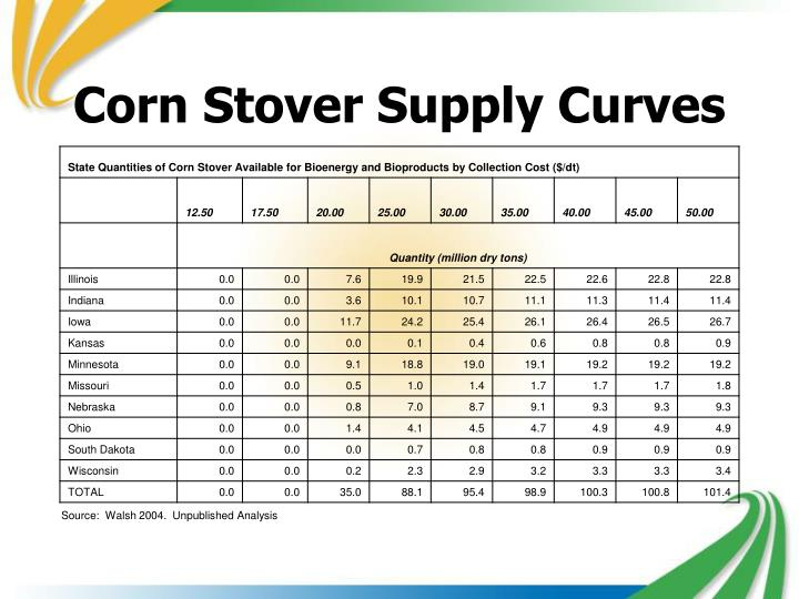 Corn Stover Supply Curves