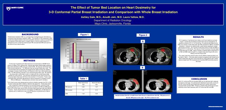 The Effect of Tumor Bed Location on Heart Dosimetry for