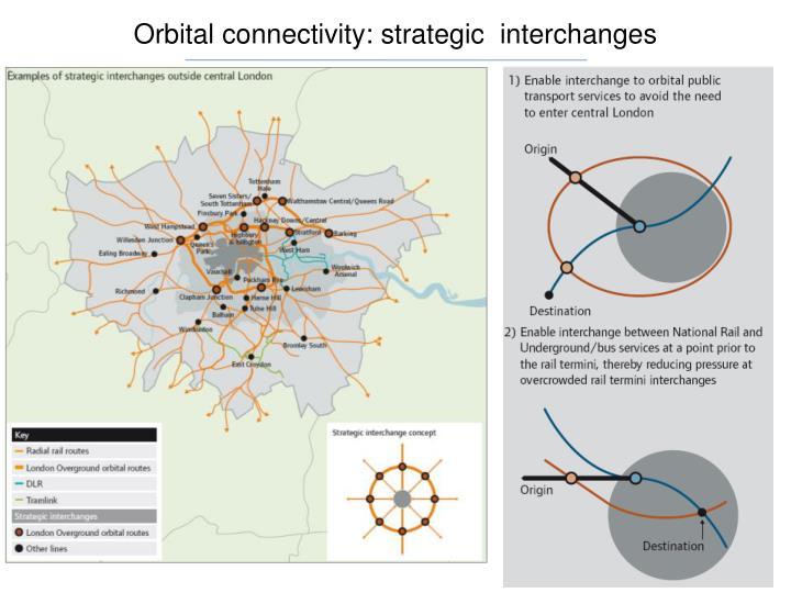 Orbital connectivity: strategic  interchanges