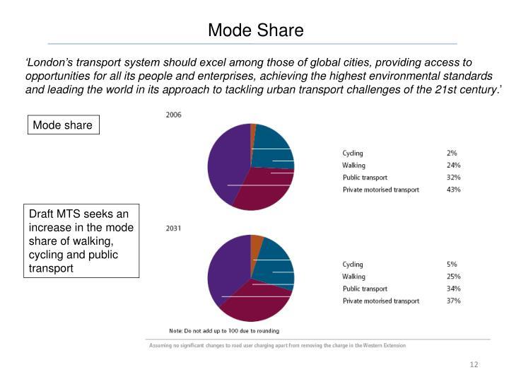 Mode Share