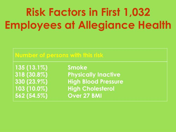 Risk Factors in First 1,032 Employees at Allegiance Health