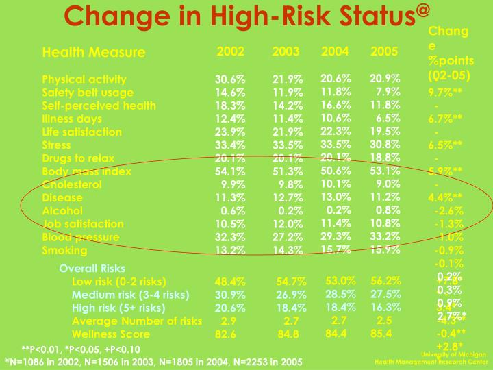Change in High-Risk Status