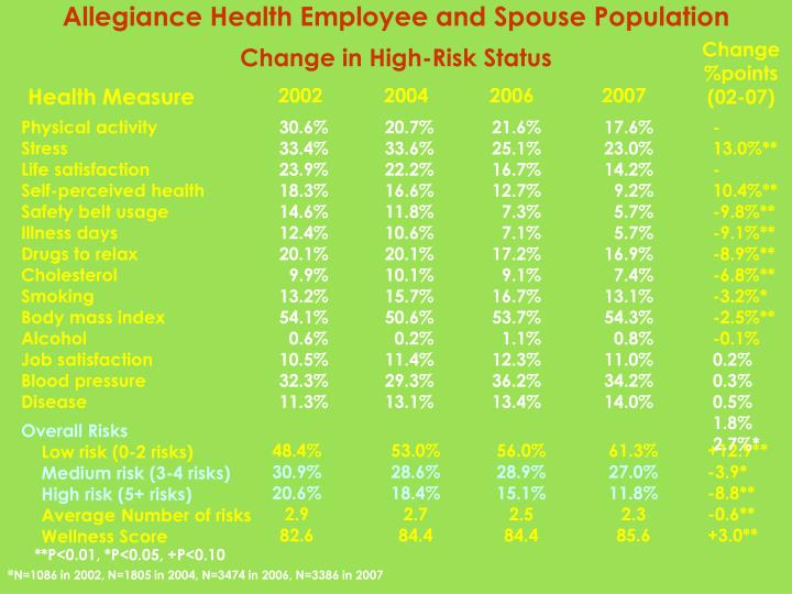 Allegiance Health Employee and Spouse Population