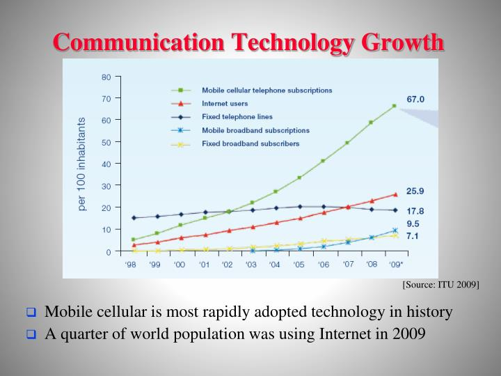 Communication Technology Growth