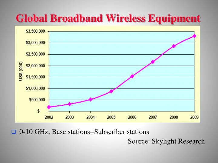Global Broadband Wireless Equipment