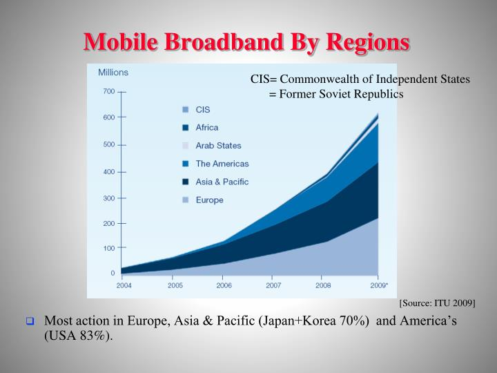 Mobile Broadband By Regions