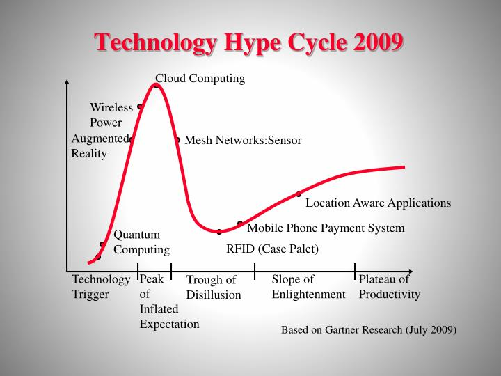 Technology Hype Cycle 2009