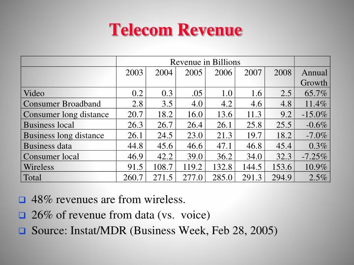 Revenue in Billions