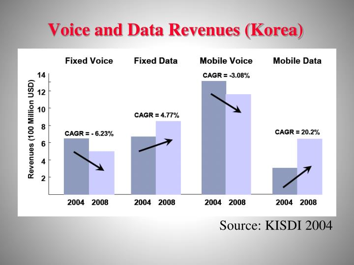 Voice and Data Revenues (Korea)