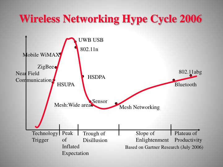 Wireless Networking Hype Cycle 2006