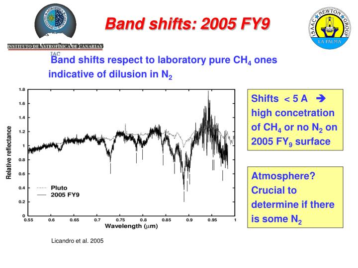 Band shifts: 2005 FY9