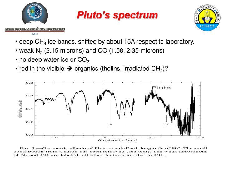 Pluto's spectrum