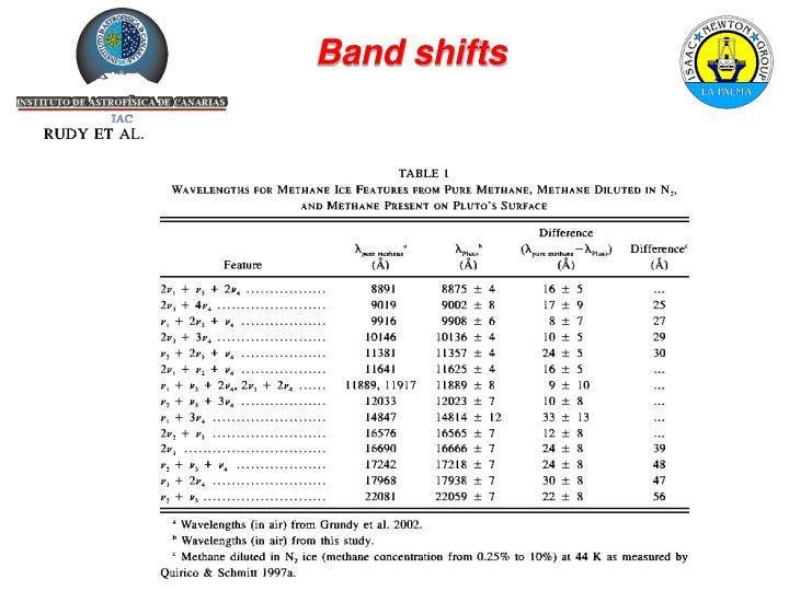 Band shifts