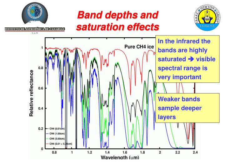 Band depths and saturation effects