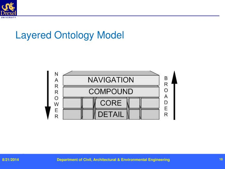 Layered Ontology Model