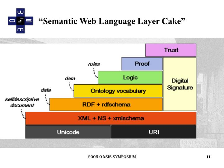 """Semantic Web Language Layer Cake"""