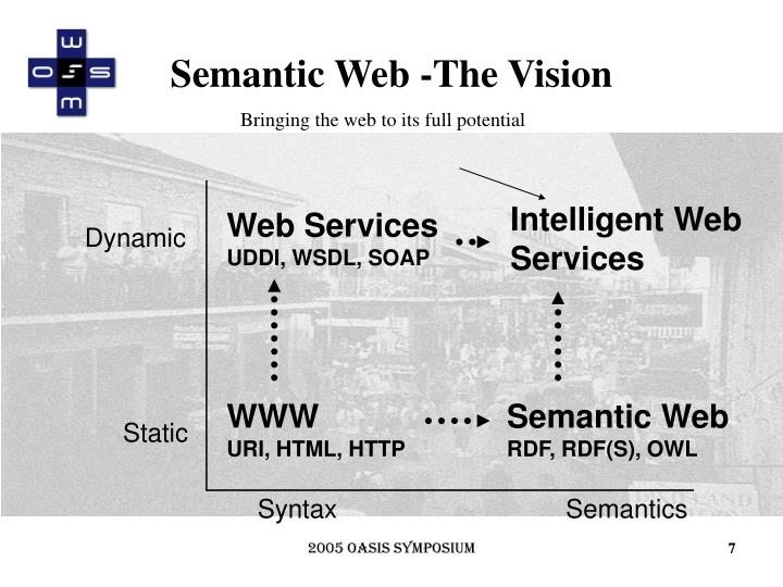 Semantic Web -The Vision