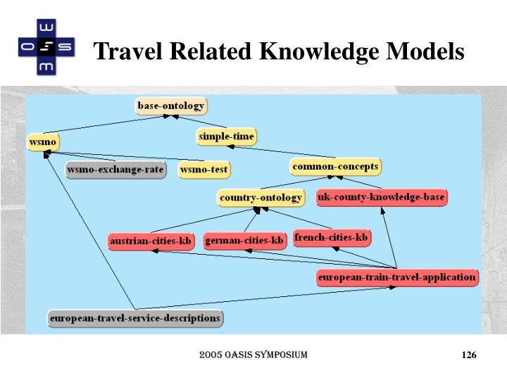 Travel Related Knowledge Models