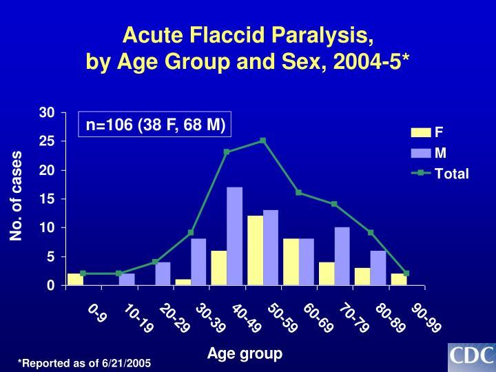 Acute Flaccid Paralysis,