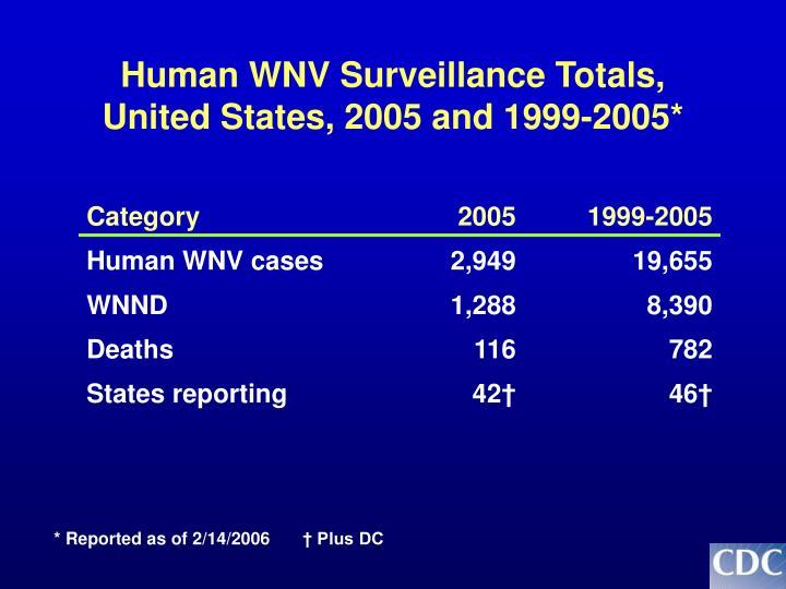 Human WNV Surveillance Totals,