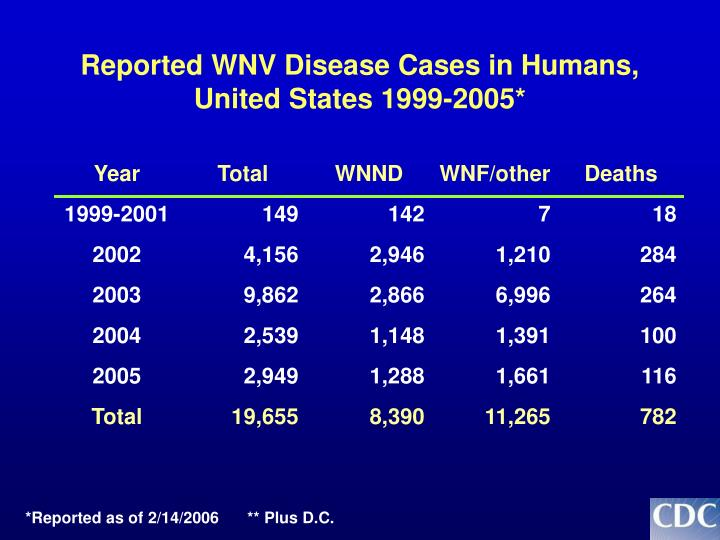 Reported WNV Disease Cases in Humans,