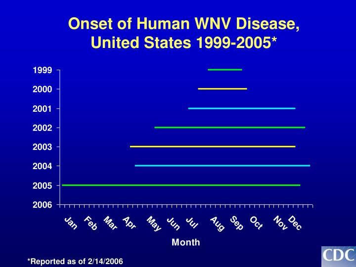 Onset of Human WNV Disease,