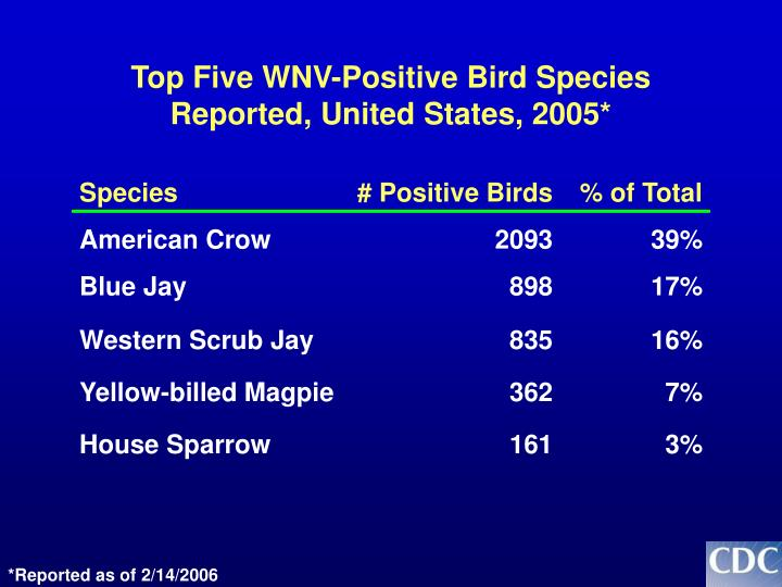 Top Five WNV-Positive Bird Species Reported, United States, 2005*