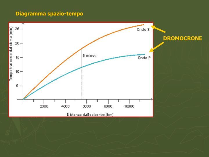 Diagramma spazio-tempo