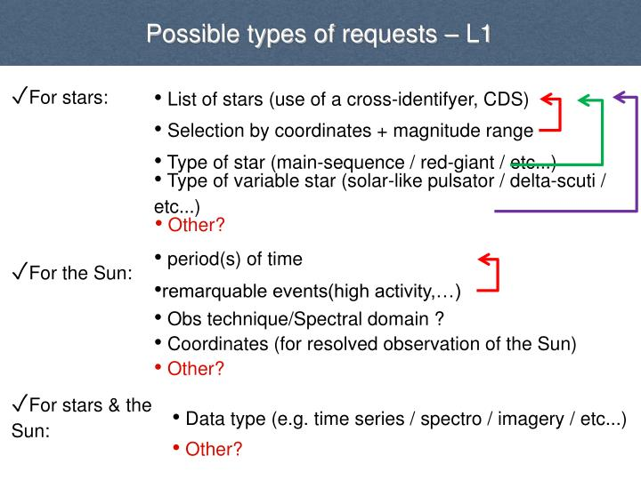 Possible types of requests – L1