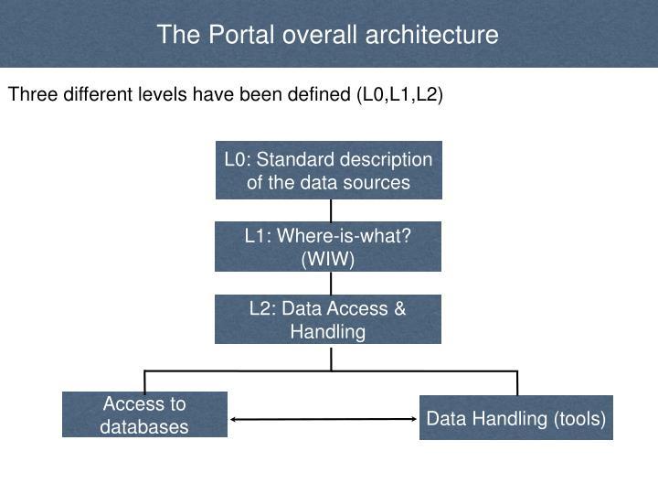 The Portal overall architecture