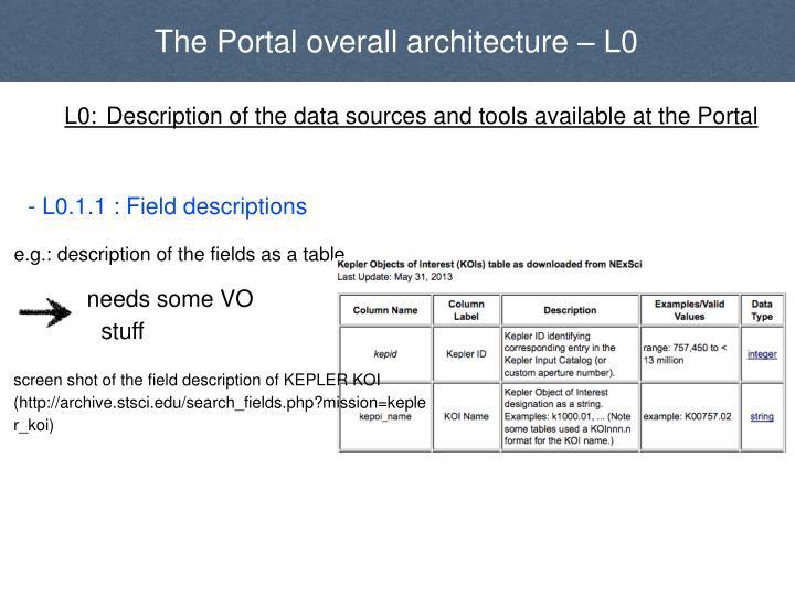 The Portal overall architecture – L0