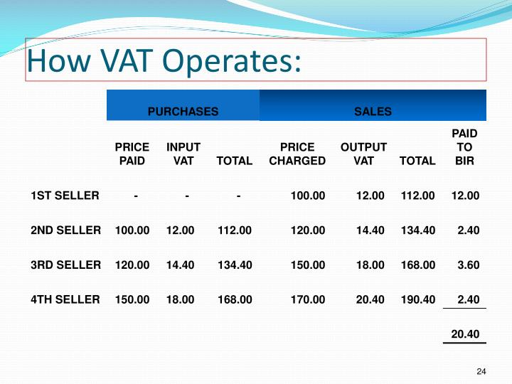 How VAT Operates: