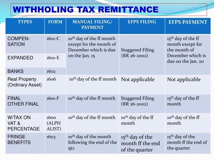 WITHHOLING TAX REMITTANCE