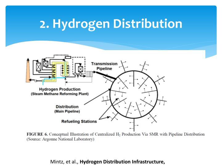 2. Hydrogen Distribution