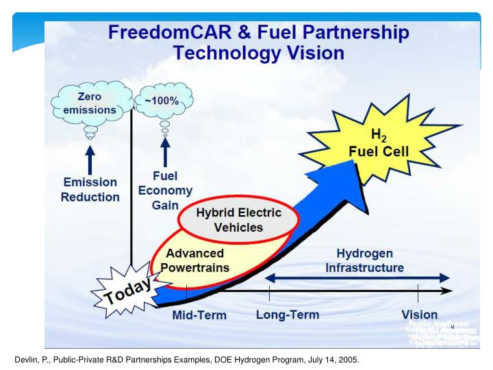 Devlin, P., Public-Private R&D Partnerships Examples, DOE Hydrogen Program, July 14, 2005.