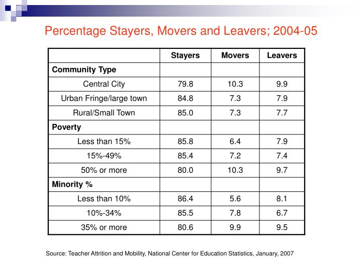 Percentage Stayers, Movers and Leavers; 2004-05