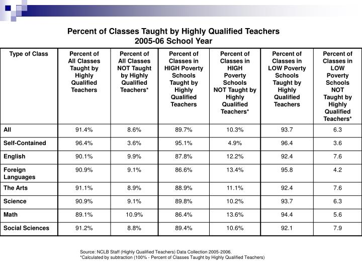 Percent of Classes Taught by Highly Qualified Teachers