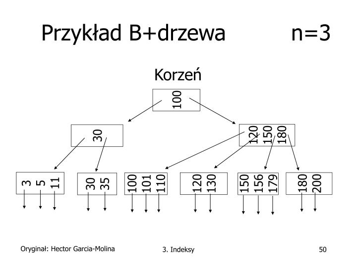 Przykład B+drzewa