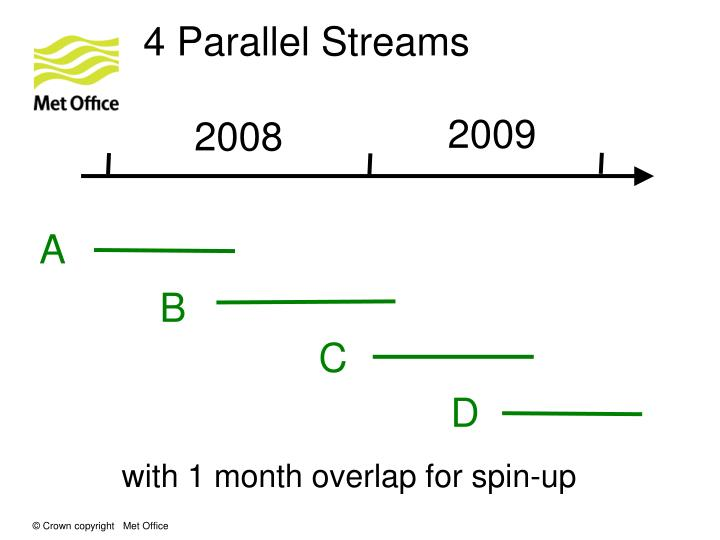 4 Parallel Streams
