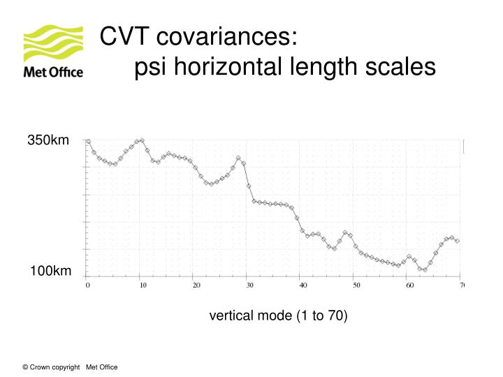CVT covariances:
