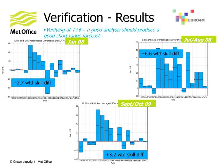 Verification - Results