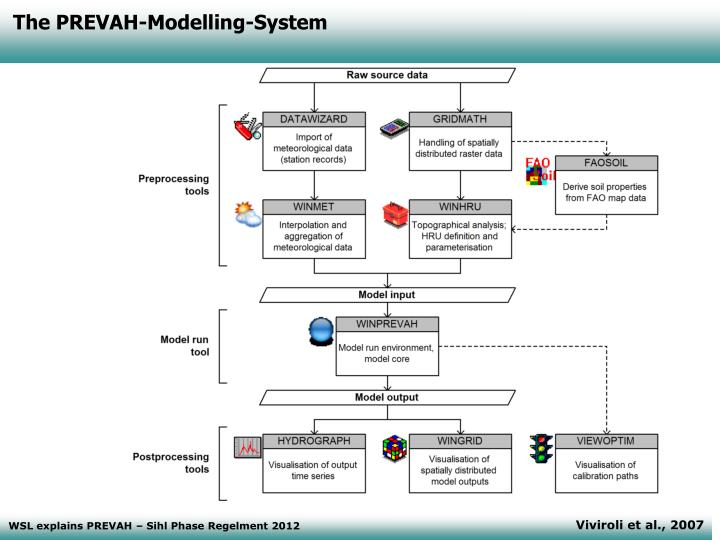 The PREVAH-Modelling-System