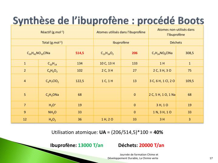 Synthèse de l'ibuprofène : procédé Boots