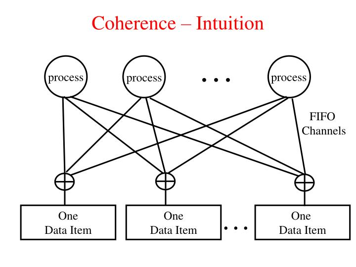Coherence – Intuition
