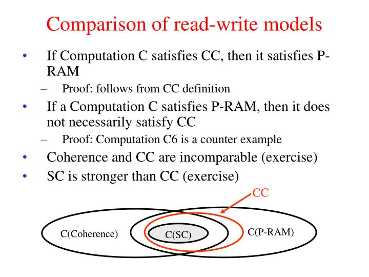 Comparison of read-write models