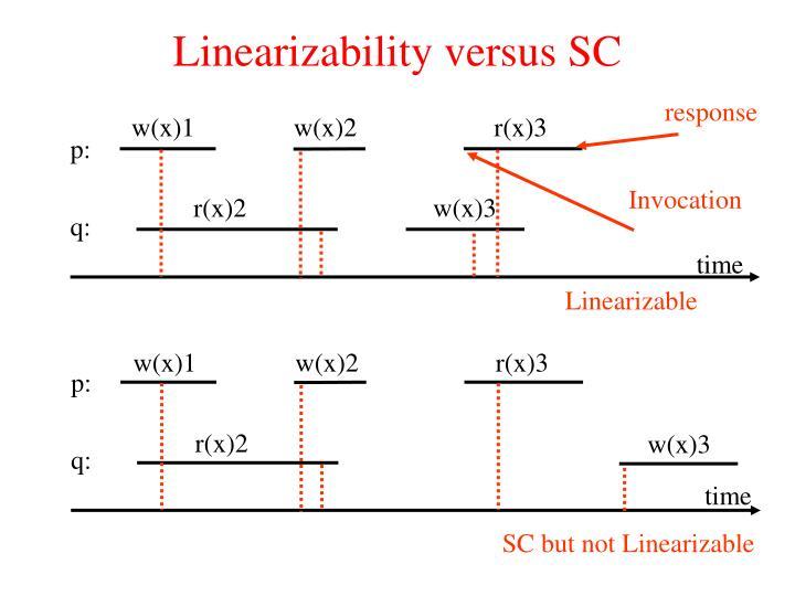 Linearizability versus SC