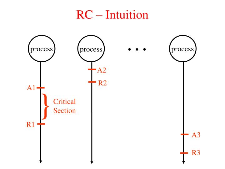 RC – Intuition