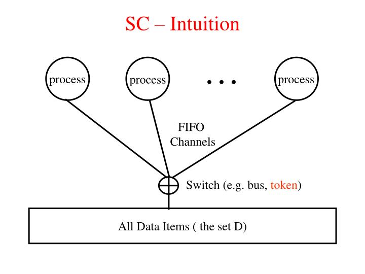 SC – Intuition